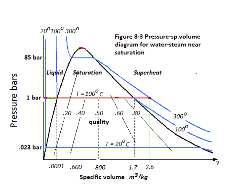 Pressure Vs Specific Volume Diagram For Water - Schematic Wiring Diagram