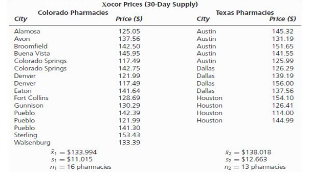 Solved: Hypothesis Testing The Price Of Prescription Drugs