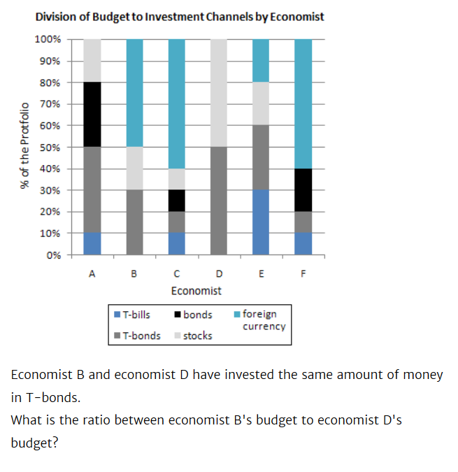 Division of Budget to Investment Channels by Economist 100% 90% 80% 70% 60% % of the Protfolio 50% 40% 30% 20% 10% 0% + A B C