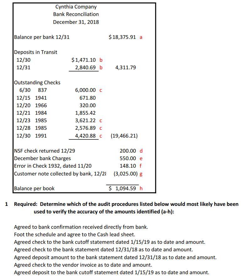 Solved: Cynthia Company Bank Reconciliation December 31, 2...   Chegg.com
