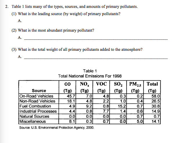 2. Table 1 lists many of the types, sources, and amounts of primary pollutants. (1) What is the leading source (by weight) of