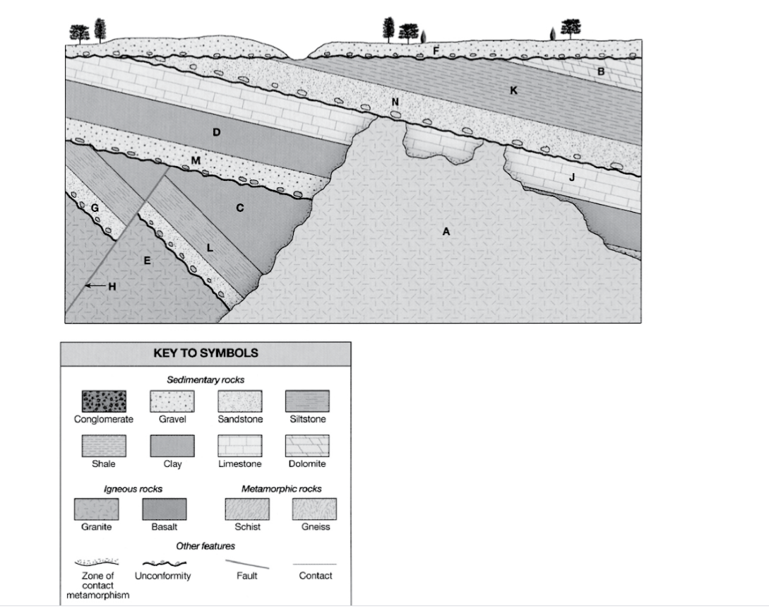 Relative dating worksheet principles of geology