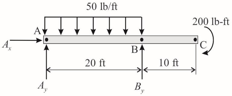 50 lb/ft 200 lb-ft BA 20 ft 10 ft