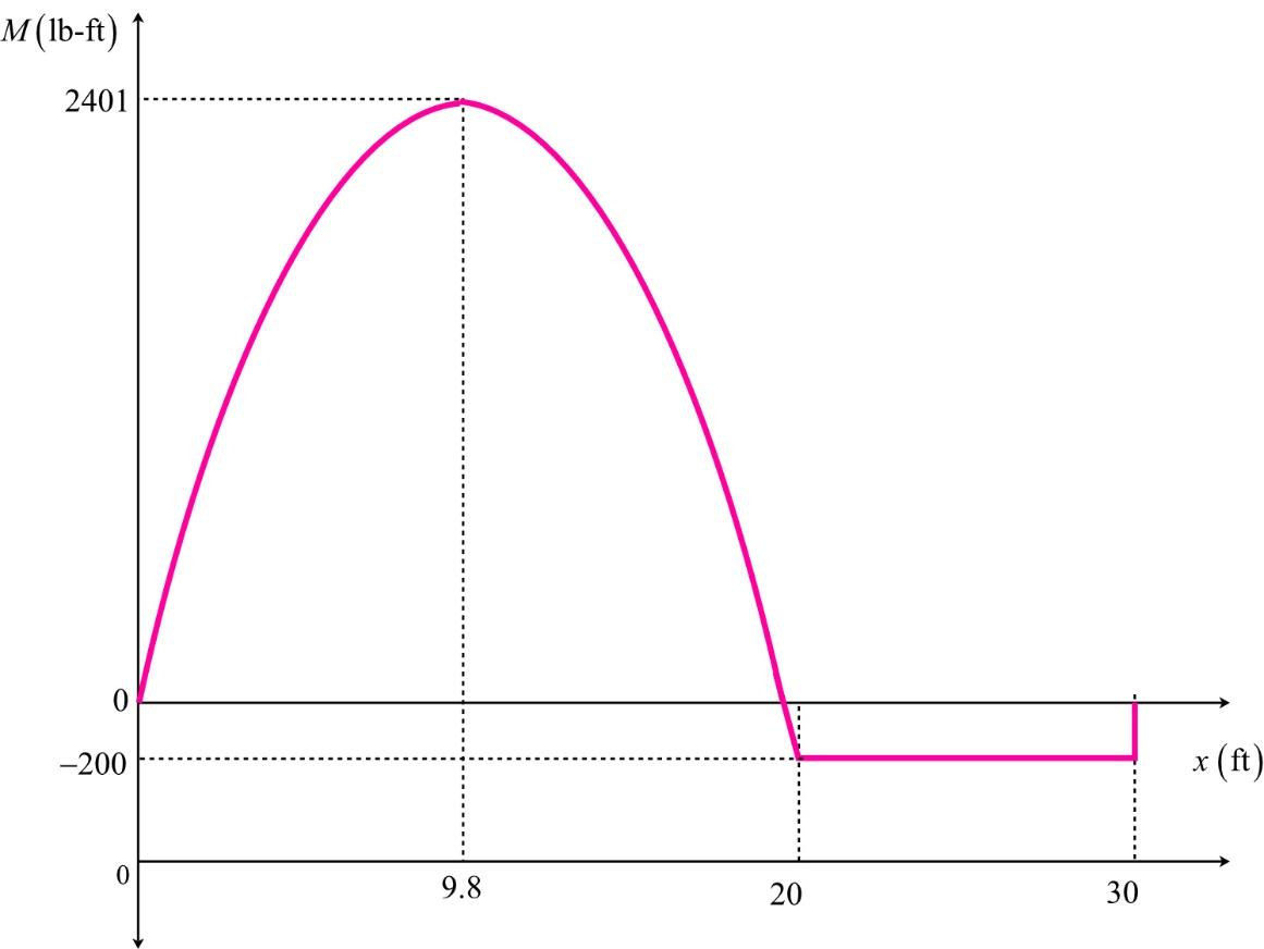 M(lb-ft) 1 2401 -200 x (ft) 9.8 20 30