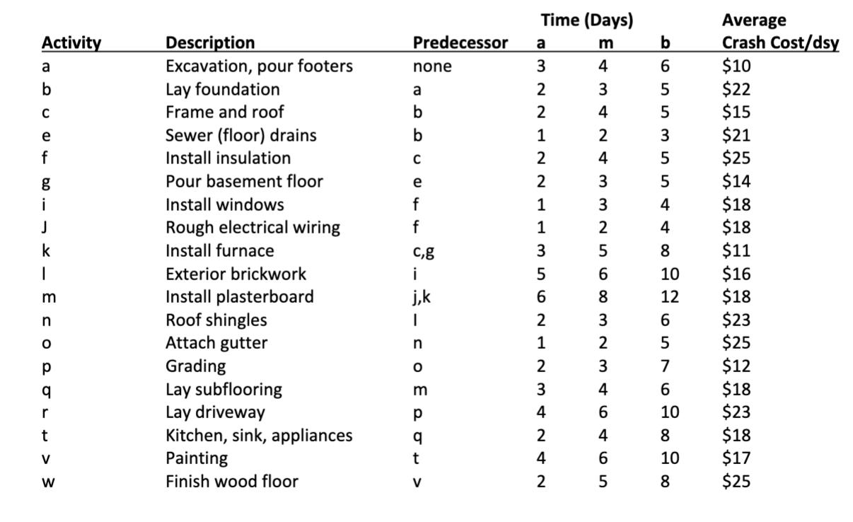 Time (Days) Predecessor a m b Activity a b none 6 Average Crash Cost/dsy $10 $22 $15 a 5 5 b с e f b $21 с e 3 5 5 4 4 $25 $1