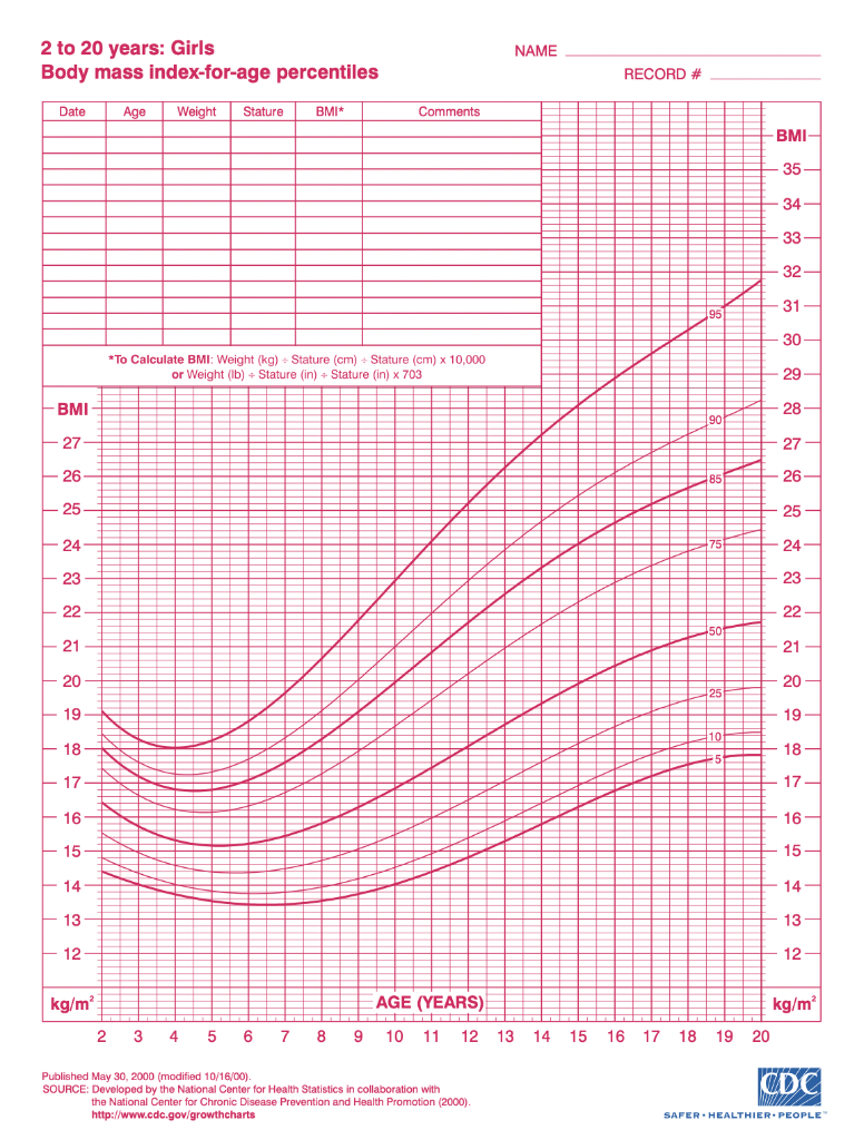 BMI for age charts are recommended to assess weight   Chegg.com