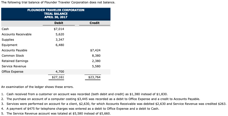 Is Accounts Payable both a Debit & a Credit