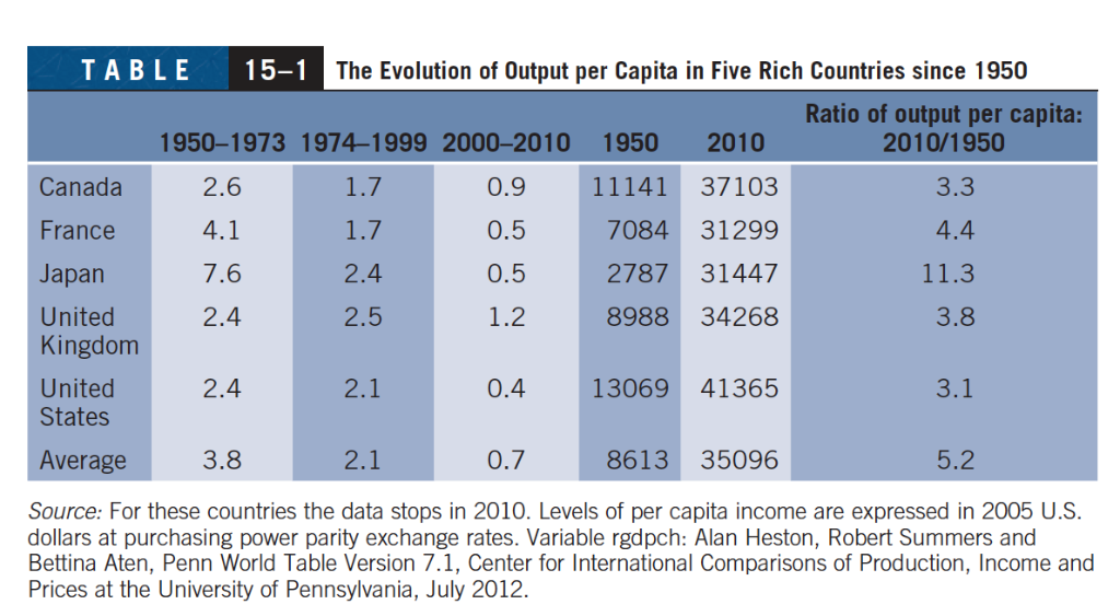 TABLE 15-1 The Evolution Of Output Per Capita In F