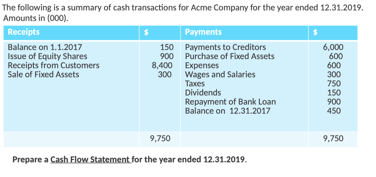 The following is a summary of cash transactions for Acme Company for the year ended 12.31.2019. Amounts in (000). Receipts Pa