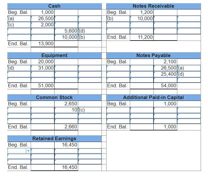 Beg. Bal. Cash 1,000 26,500 Beg. Bal. f(b) 1.200 10,000 (C) 10,000f(b) End. Bal. 11.200 End. Bal. f 13,900 Equipment 20,000 3
