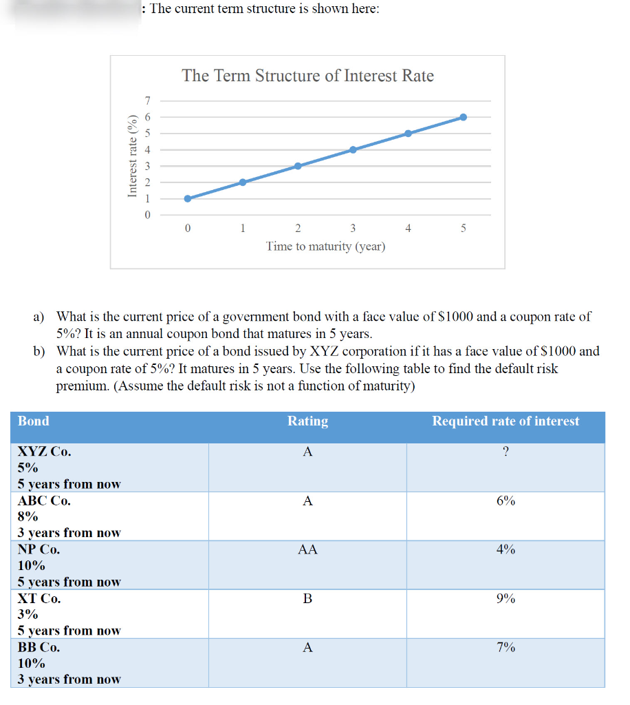 Current Term Structure Of Interest Rates