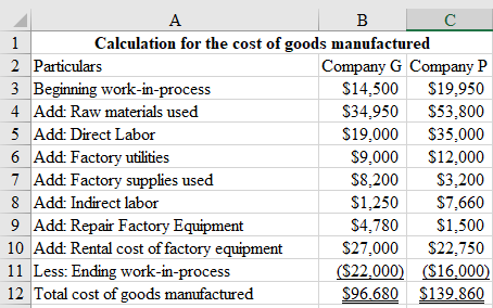 А В C 1 Calculation for the cost of goods manufactured 2 Particulars Company G Company P 3 Beginning work-in-process 4 Add: R