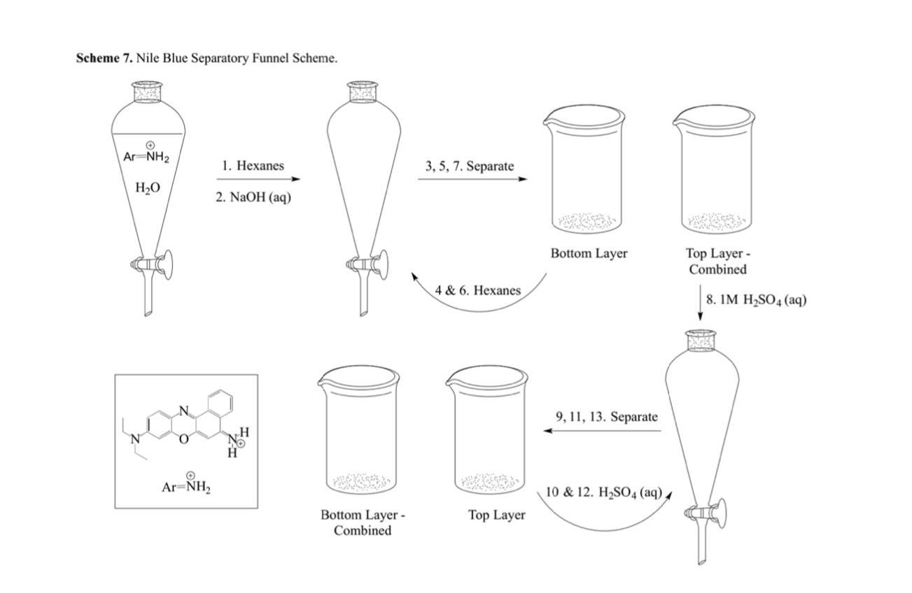 Nile Blue Extraction Flowchart 2 6 Dichloroindophe Chegg Com