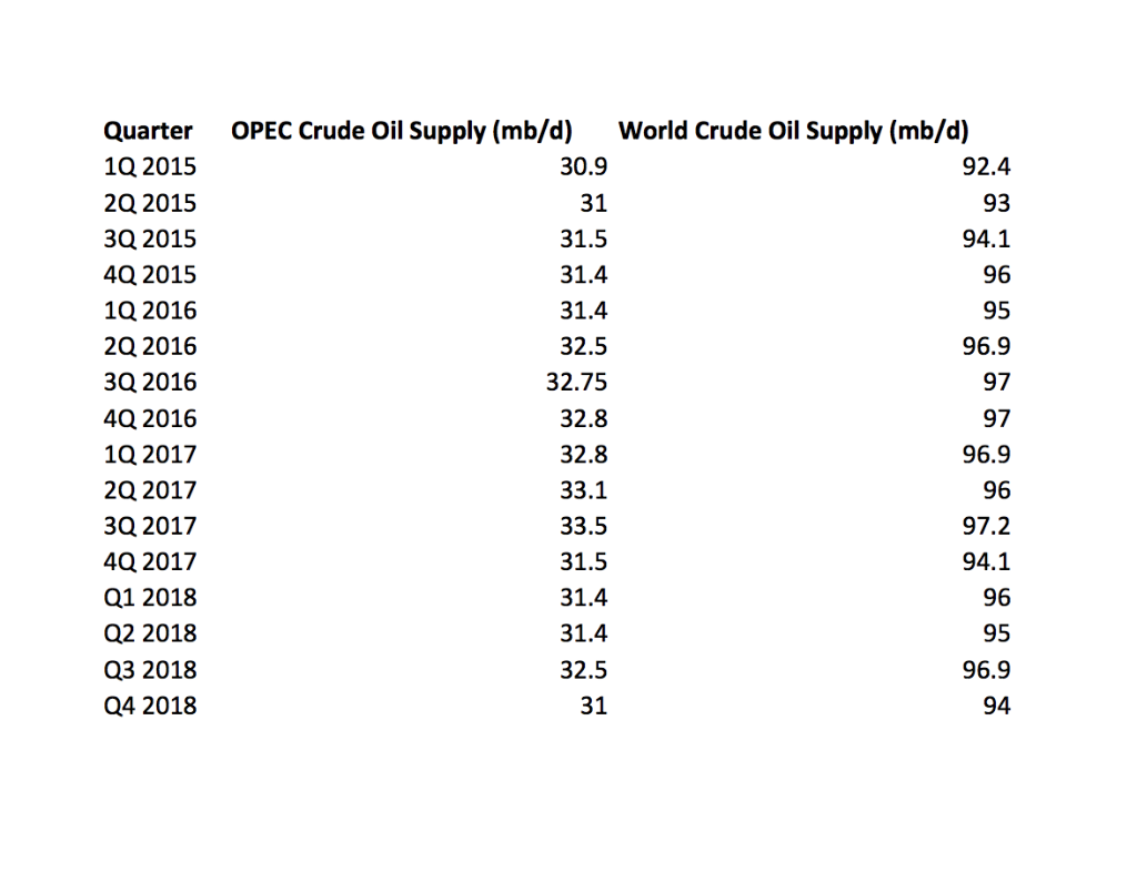 Solved: Question #3 - Review The Data Set Titled 'Oil Supp