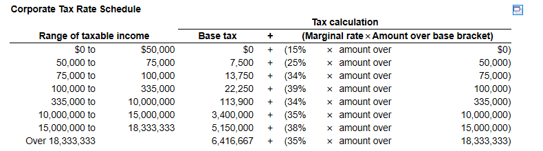 Corporate Tax Rate Schedule Range of taxable income $0 to $50,000 50,000 to 75,000 75,000 to 100,000 100,000 to 335,000 335,0