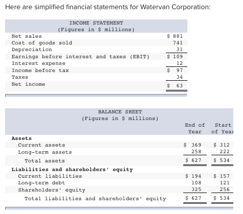 Here are simplified financial statements for Watervan Corporation: INCOME STATEMENT (Figures in $ millions) $ 881 Net sales C