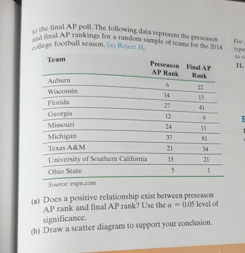 college football ap poll