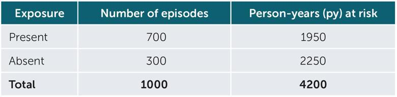 Exposure Number of episodes Person-years (py) at risk Present 700 1950 Absent 300 2250 Total 1000 4200