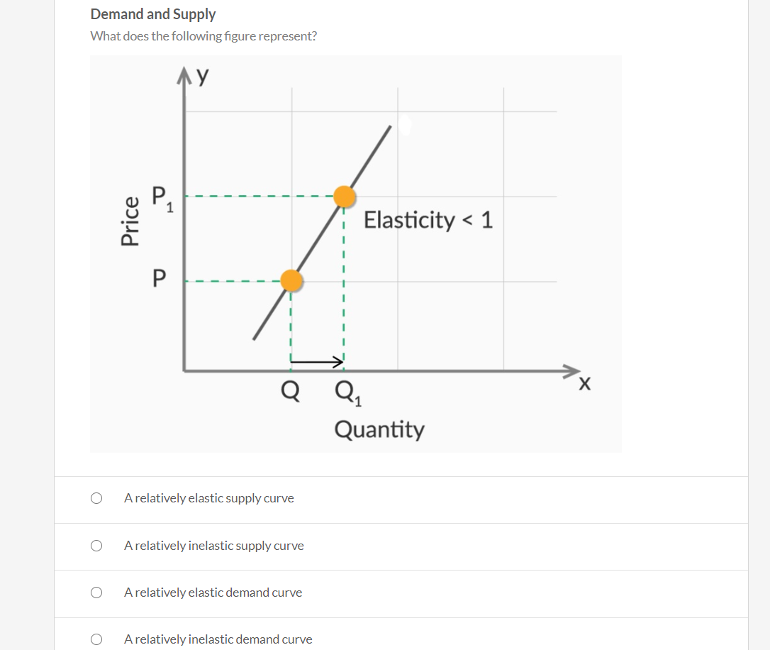 Solved Demand And Supply What Does The Following Figure R