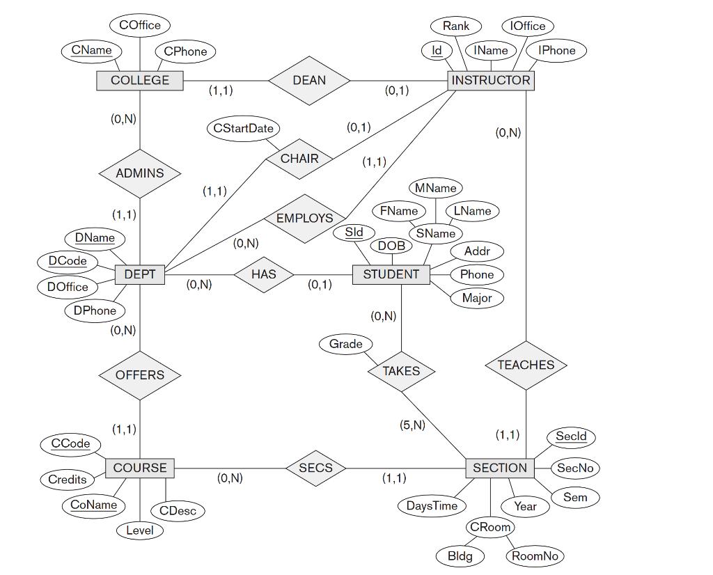 Solved: Can Anyone Please Make The ER Diagram On MYSQL Wor... | Chegg.comChegg