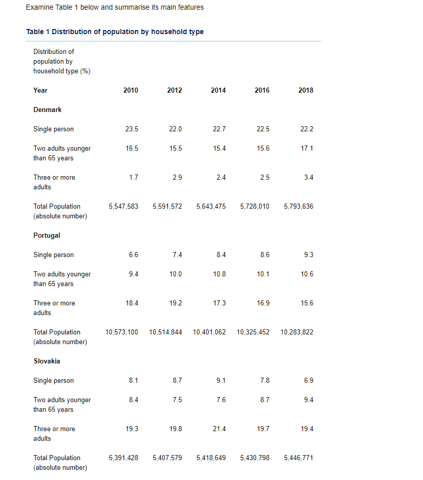 Examine Table 1 below and summarise its main features Table 1 Distribution of population by household type Distribution of po