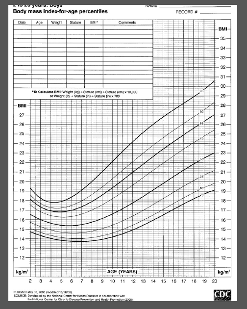 1940L το zu y caro. Doyo Body mass index-for-age percentiles RECORD # Date Age Weight Siature BMI Comments BMI 35 34 33 32 31