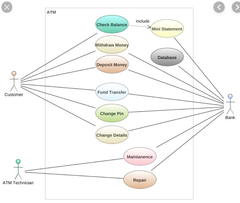 Solved: Software Engineering Use Case Diagram & Activity D ...