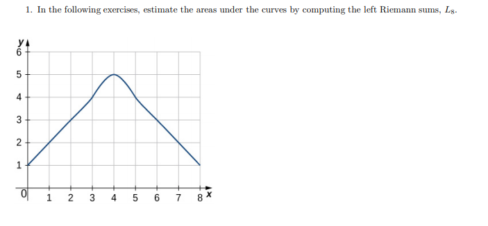 1. In the following exercises, estimate the areas under the curves by computing the left Riemann sums, Lg. 1 2 3 4 5 6 7 8