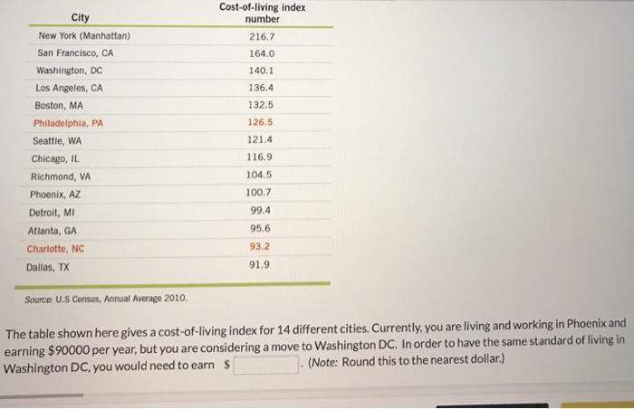 solved cost of living index city new york manhattan san. Black Bedroom Furniture Sets. Home Design Ideas