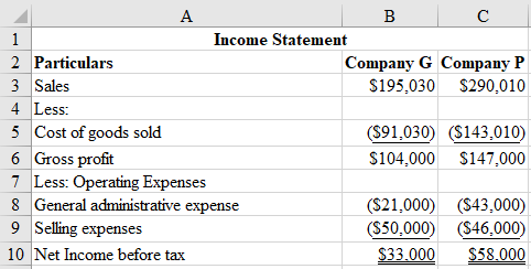 B C 1 Income Statement 2 Particulars Company G Company P 3 Sales $195,030 $290,010 4 Less 5 Cost of goods sold 6 Gross profit