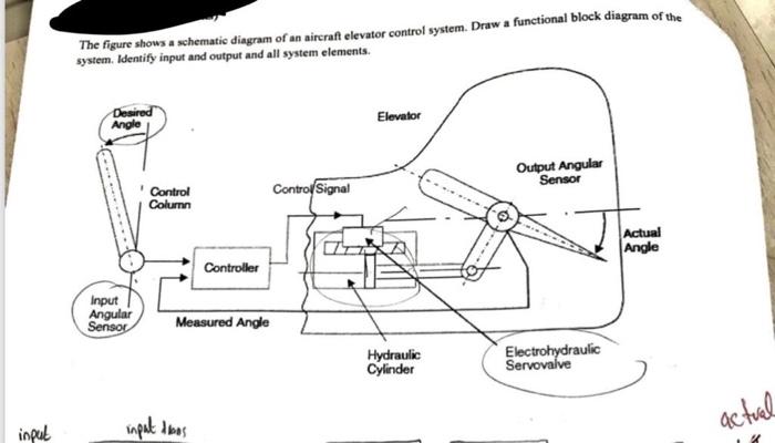 Hydraulic Elevator Schematic Control Diagram  Basic Hydraulic