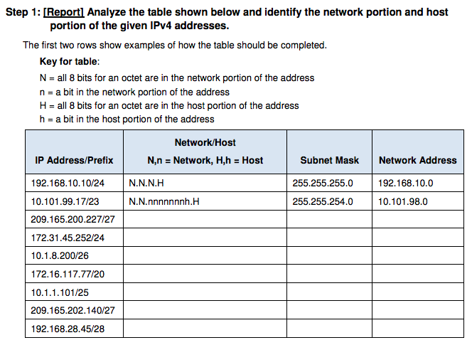 Step 1: [Report] Analyze the table shown below and identify the network portion and host portion of the given IPv4 addresses.