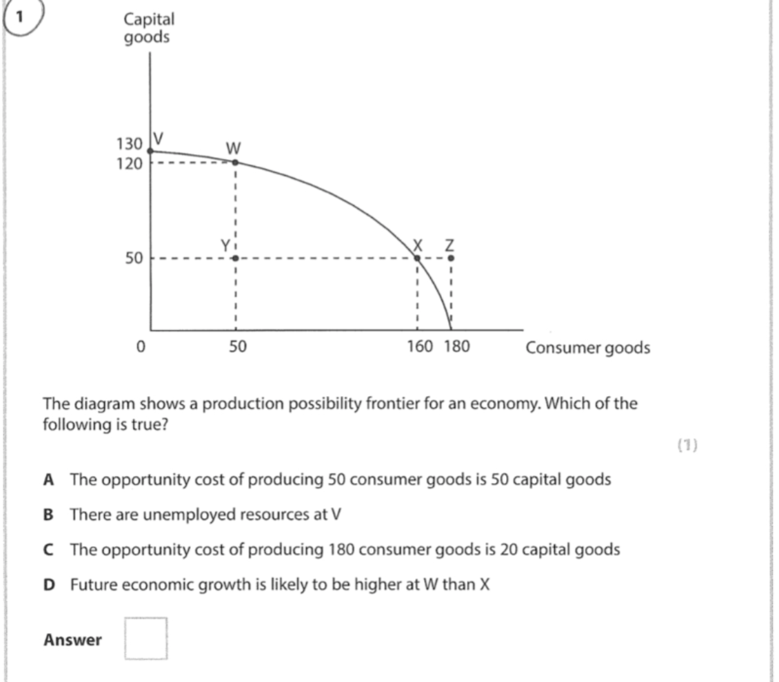 Capital goods 130 v w 120 X Z 50 0 50 160 180 Consumer goods The diagram shows a production possibility frontier for an econo
