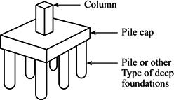 Definition Of Pile Cap Chegg Com