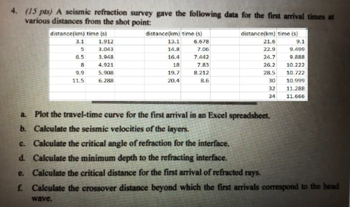 4. (15 pts) A seismic refraction survey gave the following data for the first arrival times at various distances from the sho