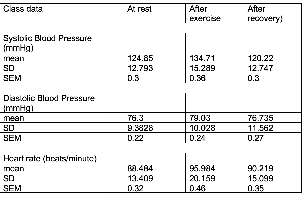 Class data At rest After exercise After recovery) Systolic Blood Pressure (mmHg) mean SD SEM 124.85 12.793 0.3 134.71 15.289