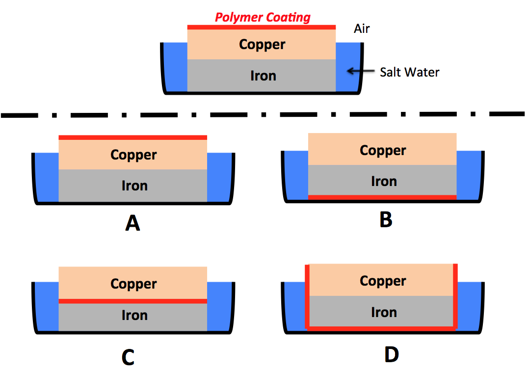 Polymer Coating Air Copper Iron Salt Water Copper Copper Iron Iron ? B Copper Copper Iron Iron C D