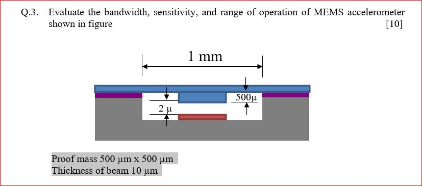 Evaluate The Bandwidth, Sensitivity, And Range Of ...   Chegg.com