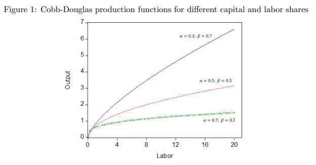 Figure 1: Cobb-Douglas production functions for different capital and labor shares 7 6 a= 0.3; f = 0.7 5 4. Output a=0.5: -0.