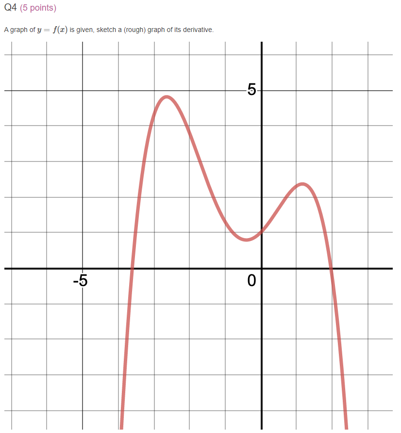Q4 (5 points) A graph of y = f(x) is given, sketch a rough) graph of its derivative.