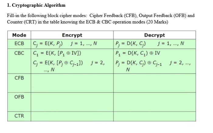 Solved: 1  Cryptographic Algorithm Fill-in The Following B
