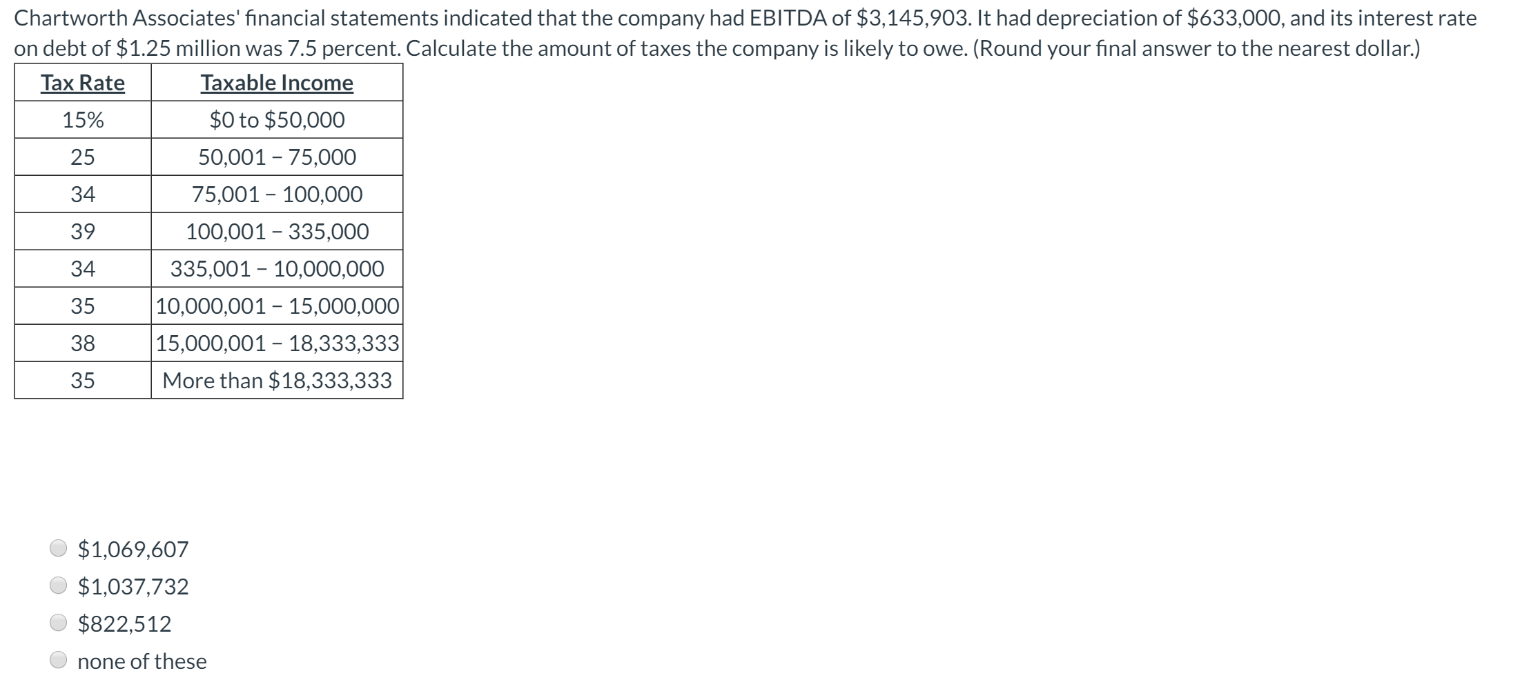 Chartworth Associates financial statements indicated that the company had EBITDA of $3,145,903. It had depreciation of $633,