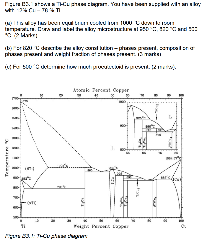 solved: figure b3.1 shows a ti-cu phase diagram. you have ... | chegg.com  chegg