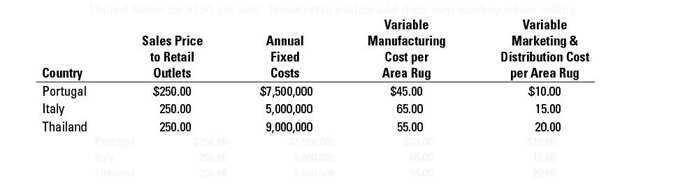 CVP Analysis, International Cost