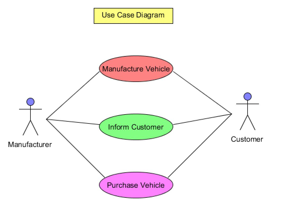 Convert The Use Case Diagram And The Uml Diagram F