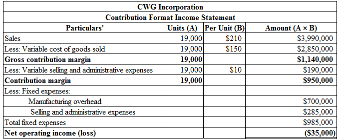 Sales CWG Incorporation Contribution Format Income Statement Particulars Units (A) Per Unit (B) 19,000 $210 Less: Variable co
