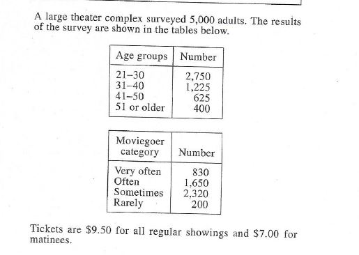 A large theater complex surveyed 5,000 adults. The results of the survey are shown in the tables below. Age groups | Number 2