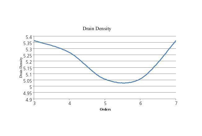 Drain Density Drain Density 5.4 5.35 5.3 5.25 5.2 5.15 5.1 5.05 5 4.95 4.9+ 3 4 4 6 7 5 Orders