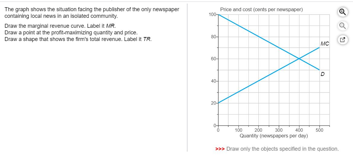 Solved Price And Cost Cents Per Newspaper 100 The Graph Chegg Com