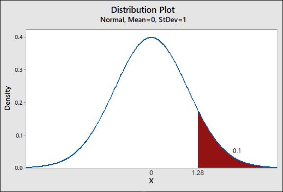 Distribution Plot Normal, Mean=0, StDev=1 Density 8 1.28 1.28